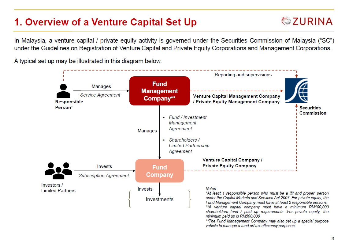 Private Equity And Venture Capital In Malaysia Summary Of